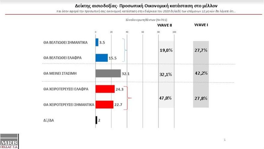 Δημοσκόπηση: Παγιώνεται η εμπιστοσύνη στην κυβέρνηση