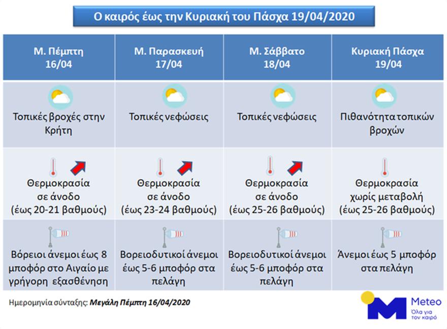 kairos_pasxa_analisi