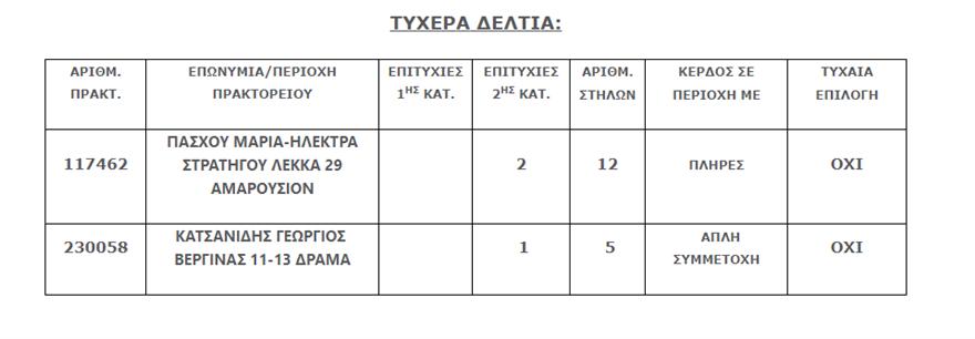 tzoker_tixera_deltia
