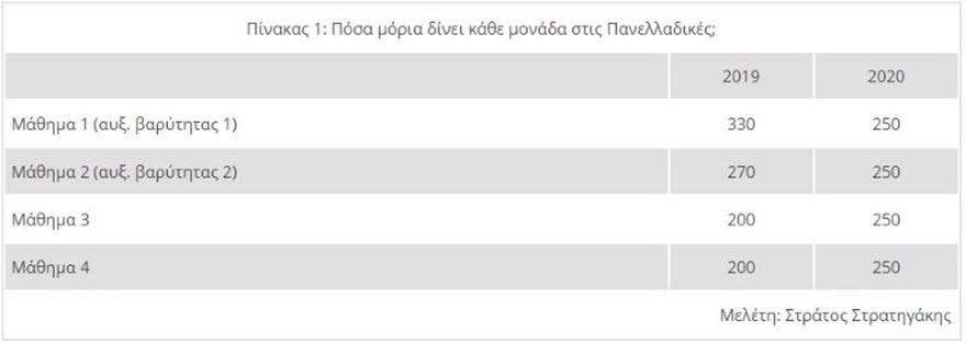 panellinies_pinakas1