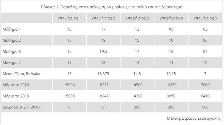 panellinies_pinakas2