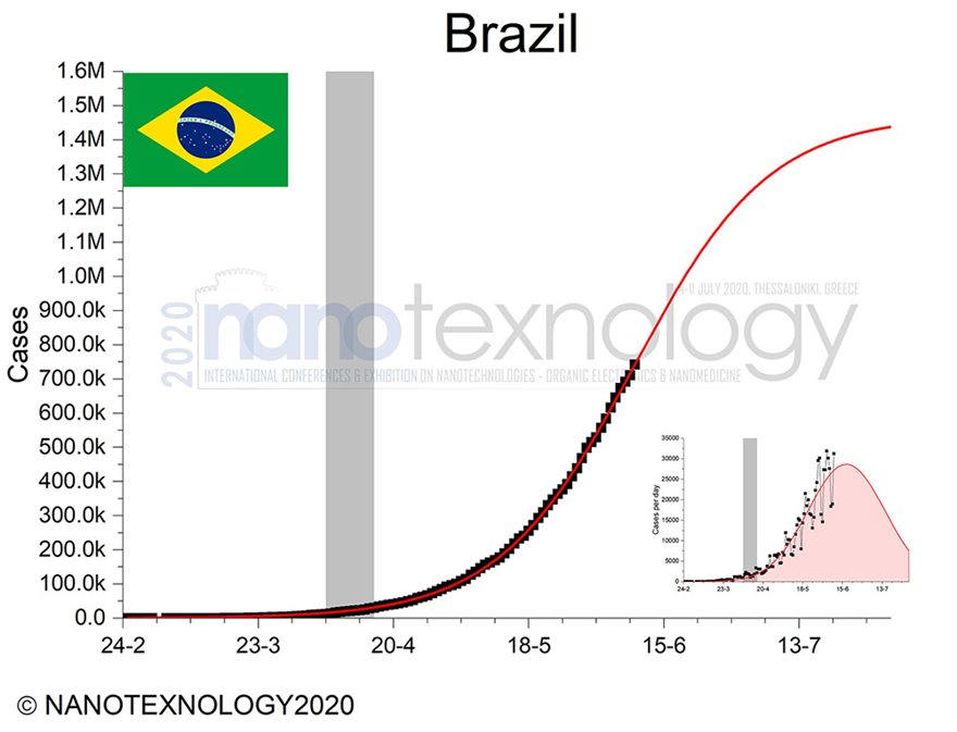 Βραζιλια-Β