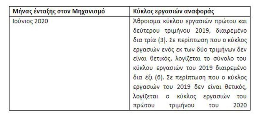 ΣΧΕΔΙΟ-ΚΥΑ-ΜΗΧΑΝΙΣΜΟΥ-ΣΥΝ-ΕΡΓΑΣΙΑ-13-6-2020-4A
