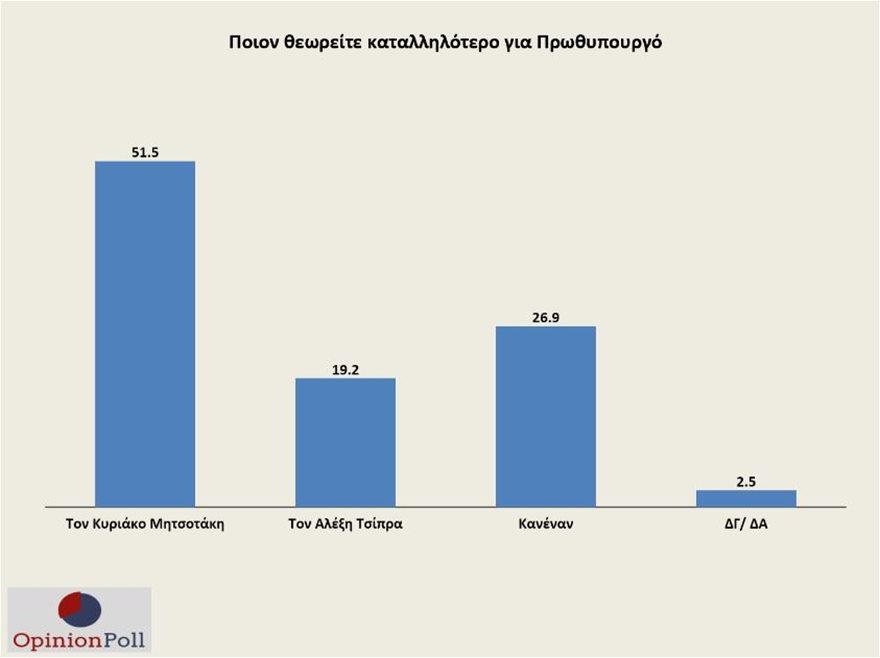 opinion-poll-pinakas4