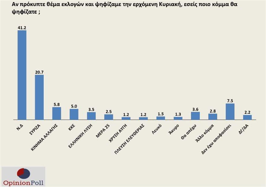 opinion-poll-pinakas5