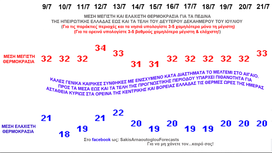 kairos_ioylios