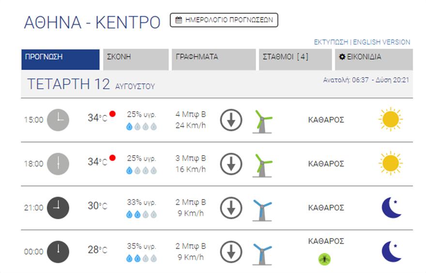 kairos_athina_kedro_meteo