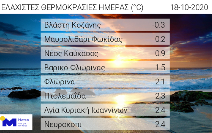 Καιρός: Χαμηλές θερμοκρασίες μέχρι την Τετάρτη - 30άρια του Αγίου Δημητρίου, φωτογραφία-1