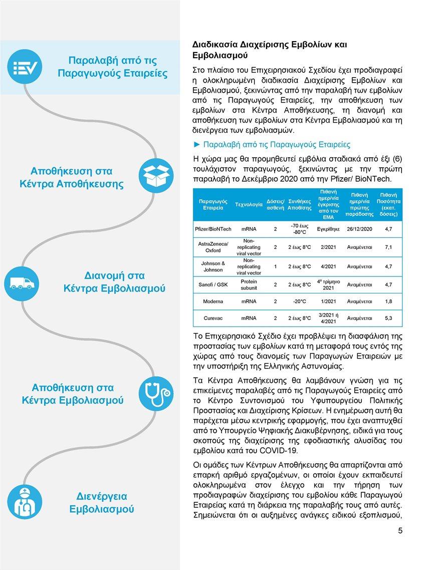Εθνικο_Επιχειρησιακο_Σχεδιο_Εμβολιασμων_κατα_του_COVID-19_Page_06