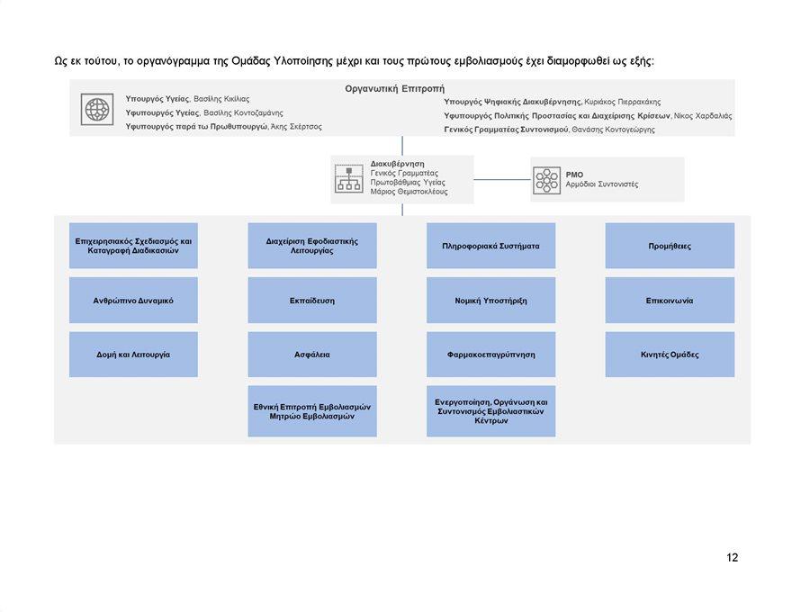 Εθνικο_Επιχειρησιακο_Σχεδιο_Εμβολιασμων_κατα_του_COVID-19_Page_13