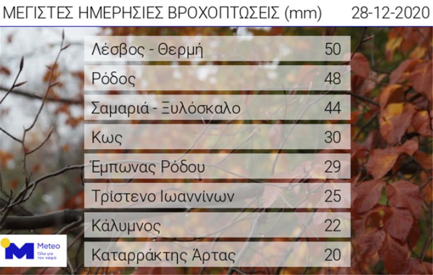 kairos_meteo_vroxes