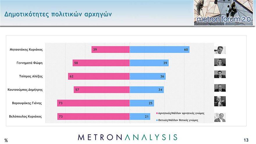 metron-13