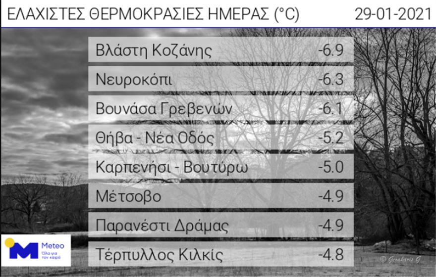 kairos_meteo_thermokrasies