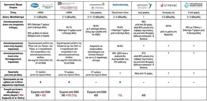 Μοσιαλος-7_εμβολια-συγκριση