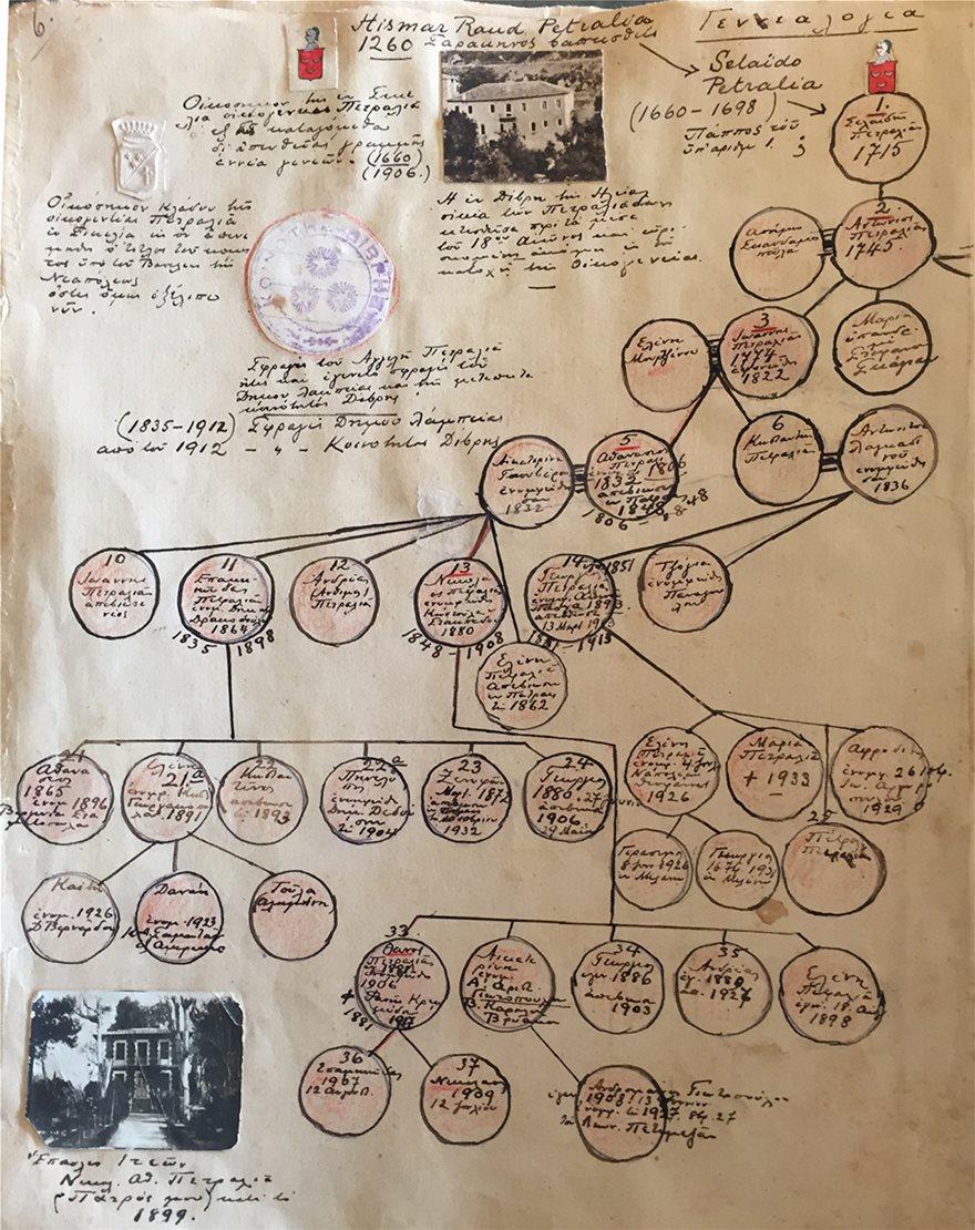 Γενεαλογια-Οικογενειας-Πετραλια-κατα-την-Επανασταση-1821