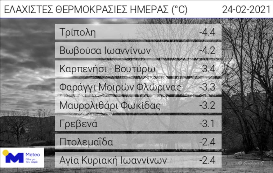 kairos_pagetos_meteo