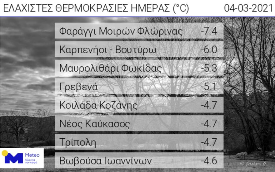 kairos_pagetos_meteo_tsiknopempti