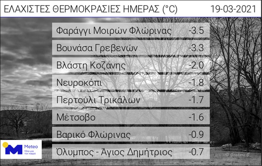 kairos_thermokrasies