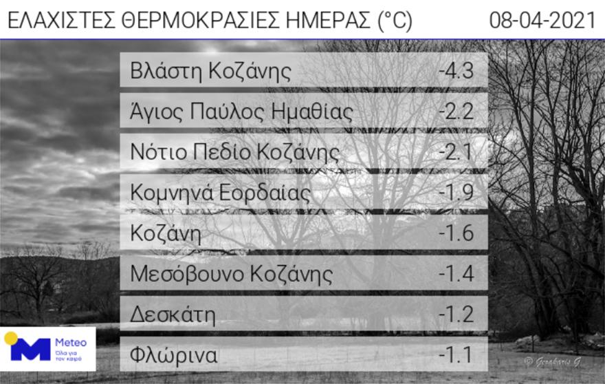 kairos_meteo_kozani_thermokrasies