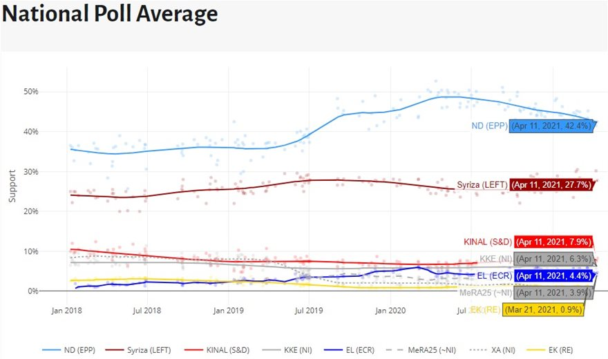 poll-average