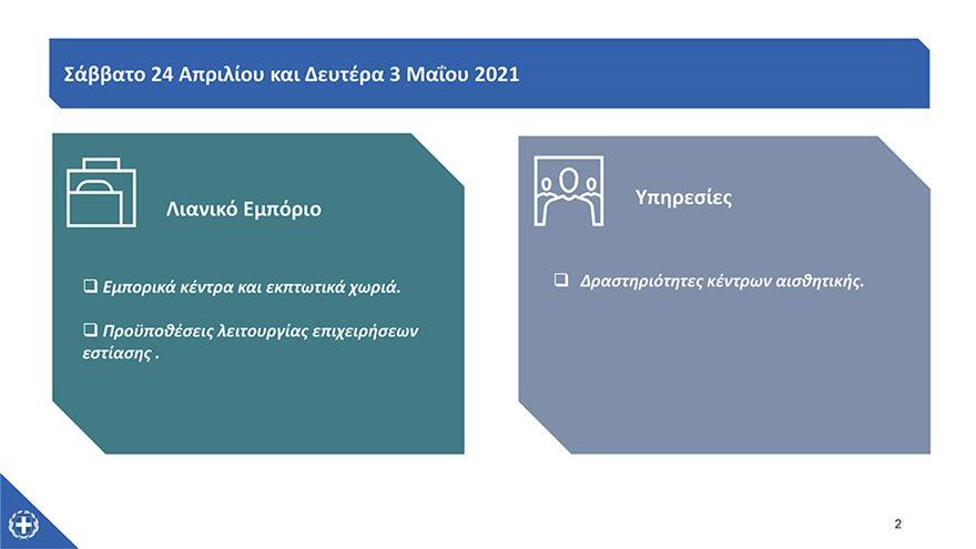 ΥΠΑΝΕΠ-Επανεκκινηση-οικονομικων-δραστηριοτητων-24_4_-3_5-21--_ΓΓΕκΠΚ_-2