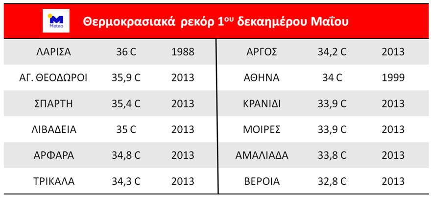 kairos-kairospasxa-thermokrasiesrekor