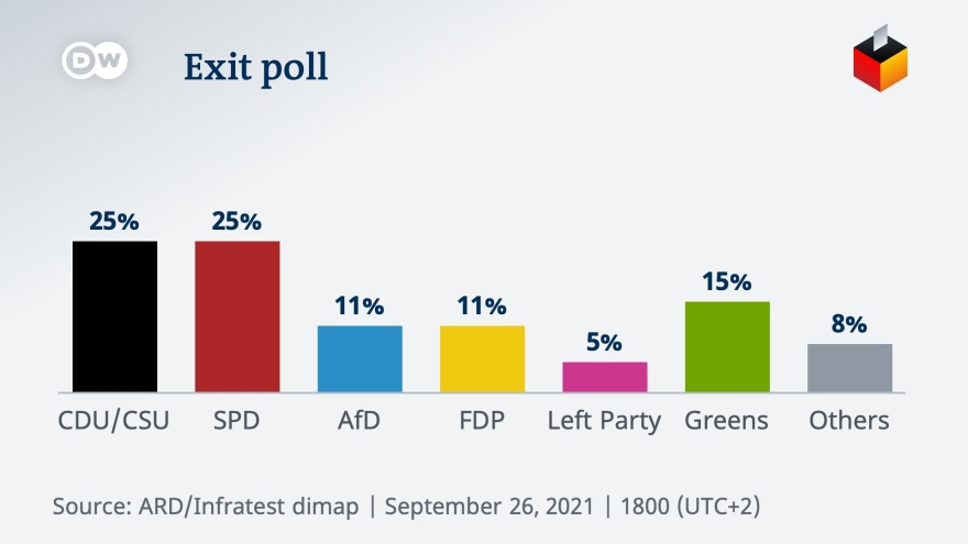 germany_exit_poll